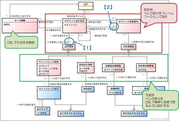 作成した分析クラス図