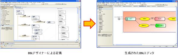 DSLデザイナーによる定義とそこから生成されるDSLエディタ