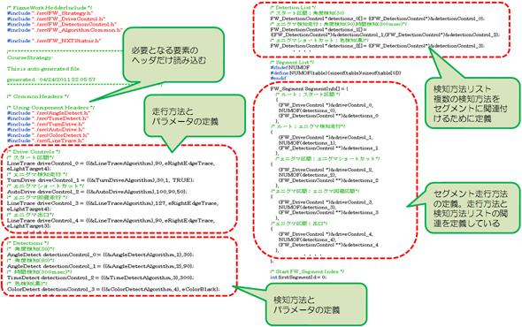 DSLから生成した戦略コードの例