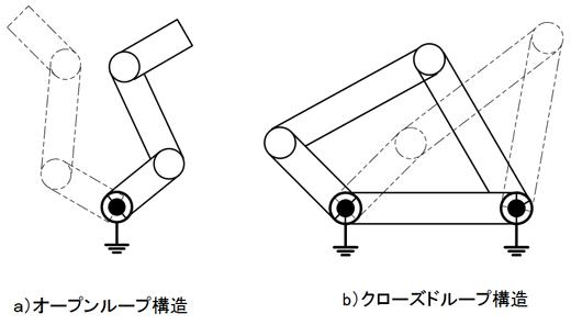 リンク構造の種類