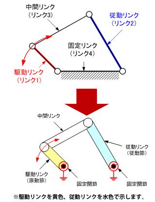 本連載での四節リンクの図構成