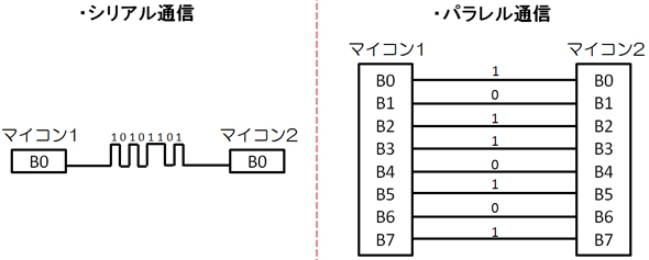 シリアル通信(左)とパラレル通信(右)