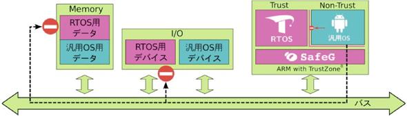 1つのマイクロプロセッサ上でRTOSと汎用OSが安全に共存・動作する