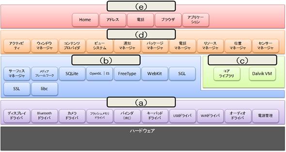 演習1:フレームワーク構成