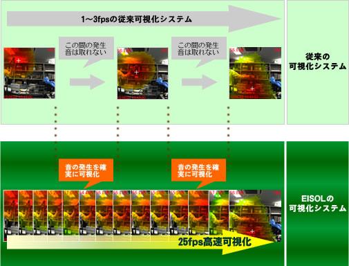 従来の可視化システムとの比較イメージ