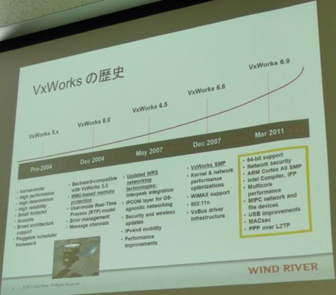 VxWorksの歴史