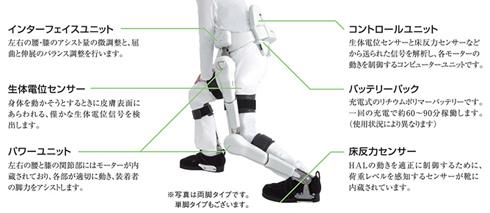 ロボットスーツHALの動作原理