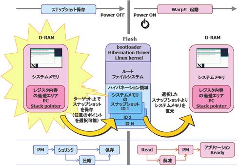 組み込みLinux高速起動ソリューション「Warp!!」の高速化のカギ
