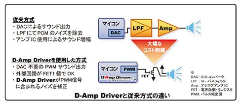 「D-Amp Driver」による外部回路の削減イメージ