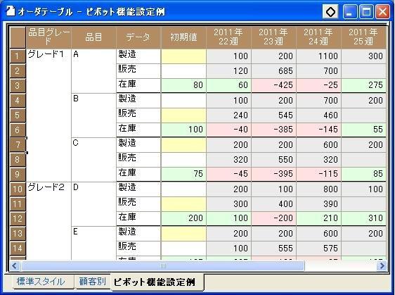 ピボット機能で集計した表
