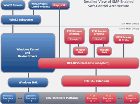RTXのアーキテクチャ