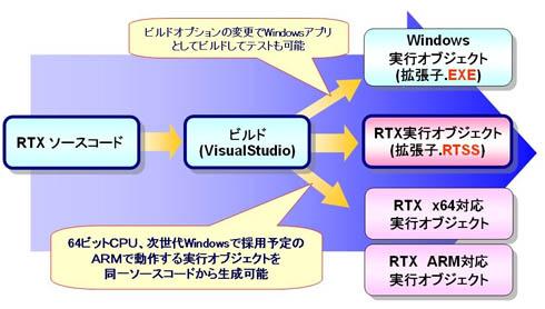 RTXソースコードは、ビルドオプションでいろいろな実行形式に対応