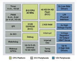 図1 「S12VR64」の回路ブロック図