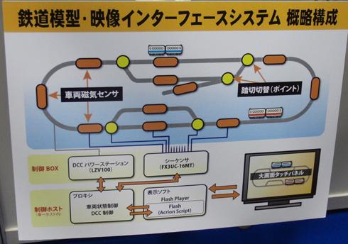 「鉄道模型・映像インタフェースシステム」の概略