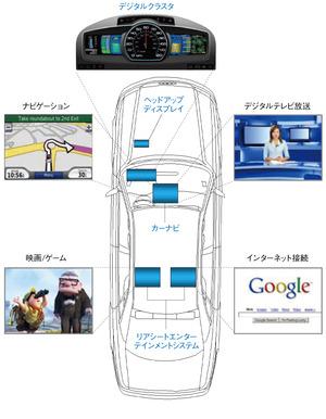 図1液晶ディスプレイを用いた車載システム(提供:NationalSemiconductor社)