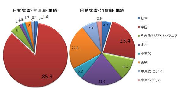 図1 2010年主要国・地域における白物家電の生産・消費動向