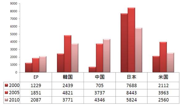 図2 5極(日米欧+中国・韓国)における白物家電関連公開件数推移(2000年、2005年、2010年発行対象)