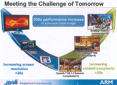 画面解像度とコンテンツ複雑度の向上