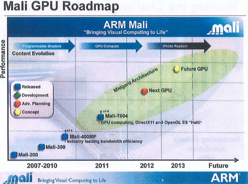 Maliのロードマップ