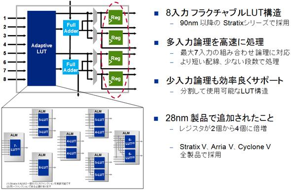 進化したアーキテクチャの例(アルテラ社のAdaptive Logic Module)