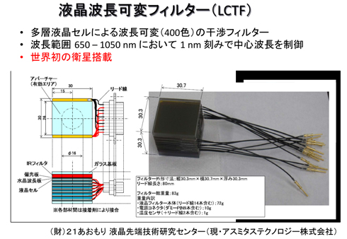 液晶波長可変フィルター