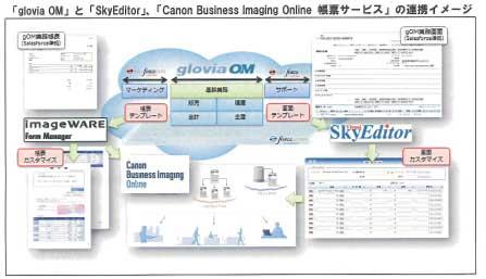 glovia OM上で両サービスを活用する際のシステム概略図