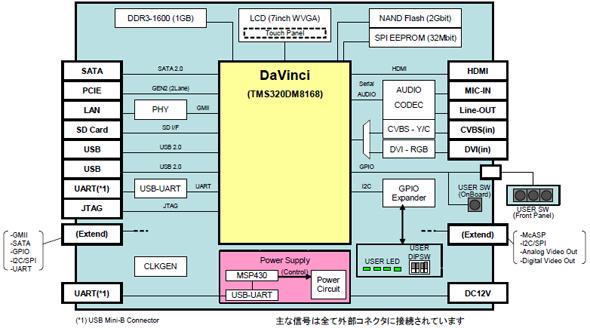 Trinitasのブロック図