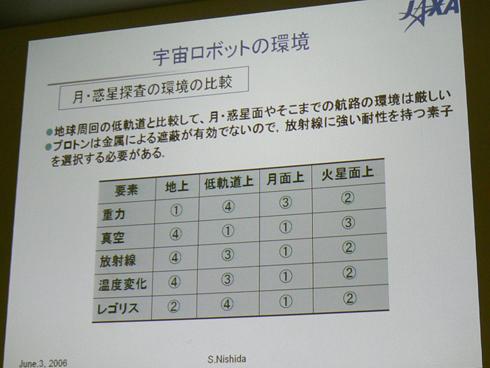 2006年のJAXA西田信一郎氏の講演より