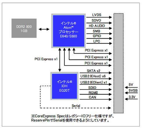 CoreExpressモジュール 機能ブロック図