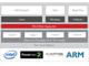ウインドリバーの「Wind River Hypervisor」がARM Cortex-A9を新たにサポート
