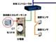 電力コストの10%を削減可能、パナソニック電工ISの企業向け電力監視管理ソフト