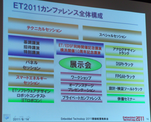 ET2011カンファレンス全体構成