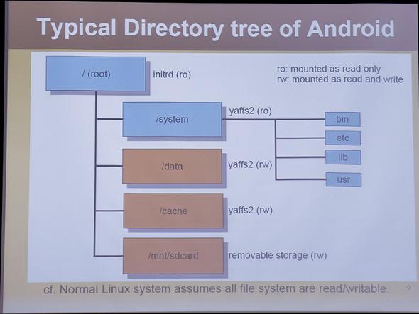 Androidの典型的なディレクトリツリー