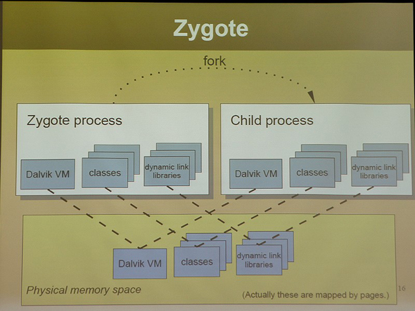 Zygoteはコピーによって子プロセスを起動する