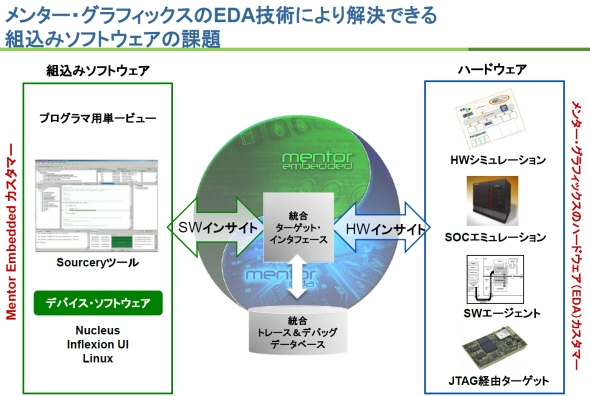図5 組み込みソフトウェア製品とハードウェア設計ツールの連携イメージ