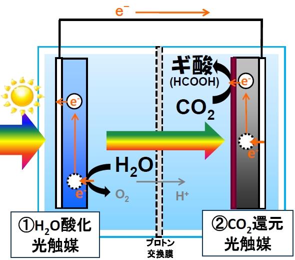 電気自動車:空気と水と太陽光だ...