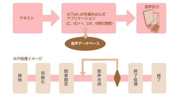 micro AITalkの構成図