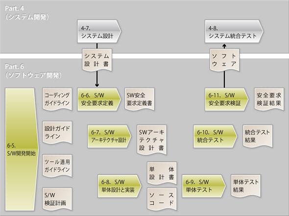 ソフトウェア開発プロセス