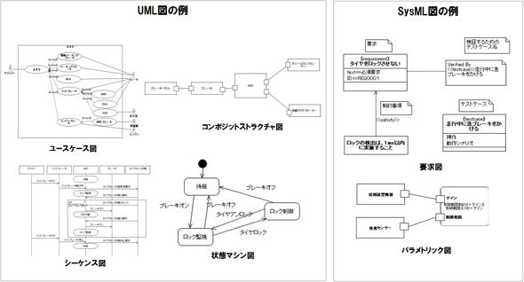 UML、SysML図の例