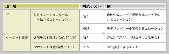 SILS/PILS/MILS/HILSの対応