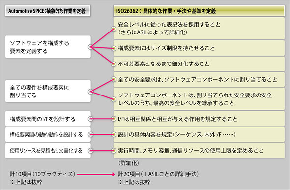 Automotive SPICE ENG.5とISO26262 Part.6-7の対応例