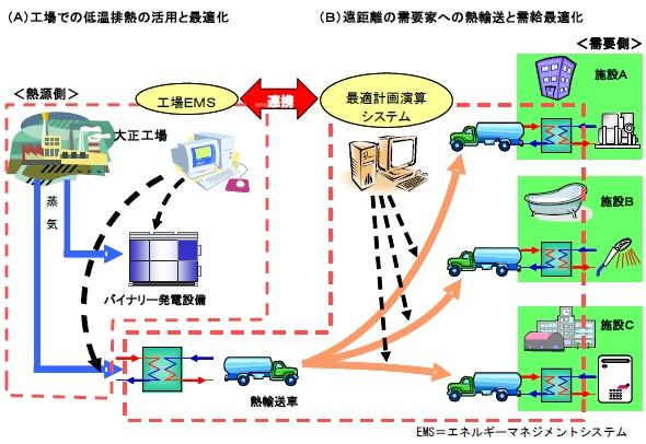 開発するエネルギー供給システム