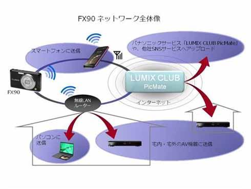 FX90ネットワークの全体像