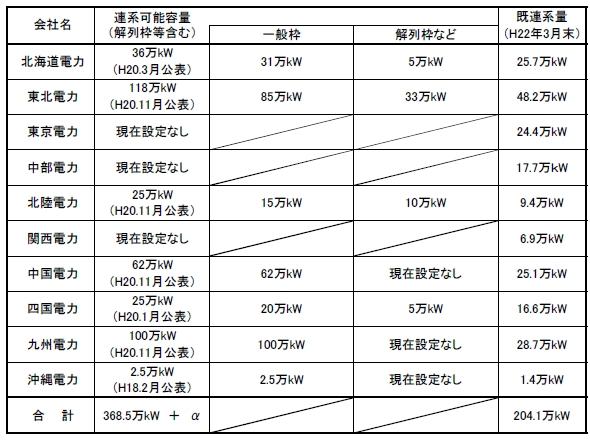 電力10社の風力発電連系量