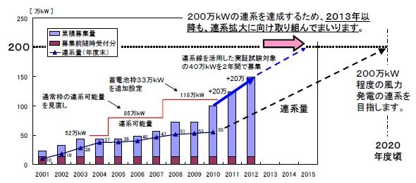 東北電力の風力発電との連系可能量