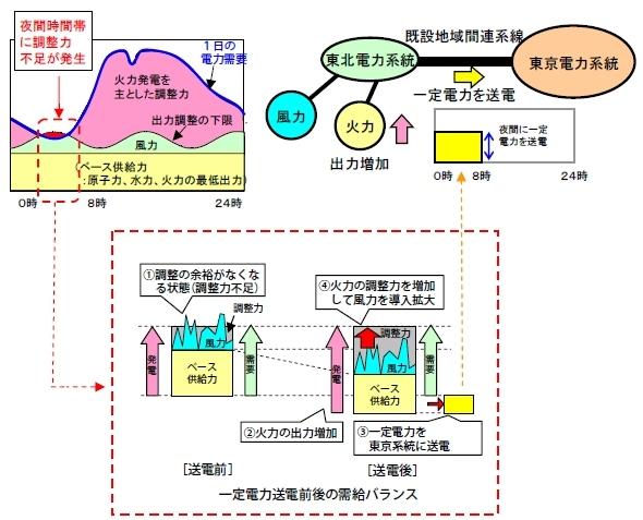 東北電力と東京電力の関係
