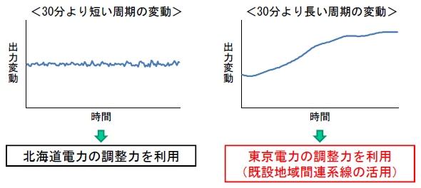 北海道電力の対応能力