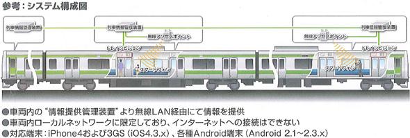 鉄道車両内におけるパーソナルな情報提供サービス