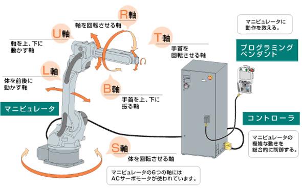産業用ロボットの構成