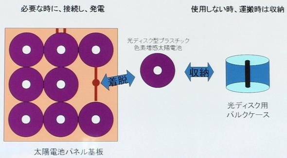 DVD型太陽電池の使い方